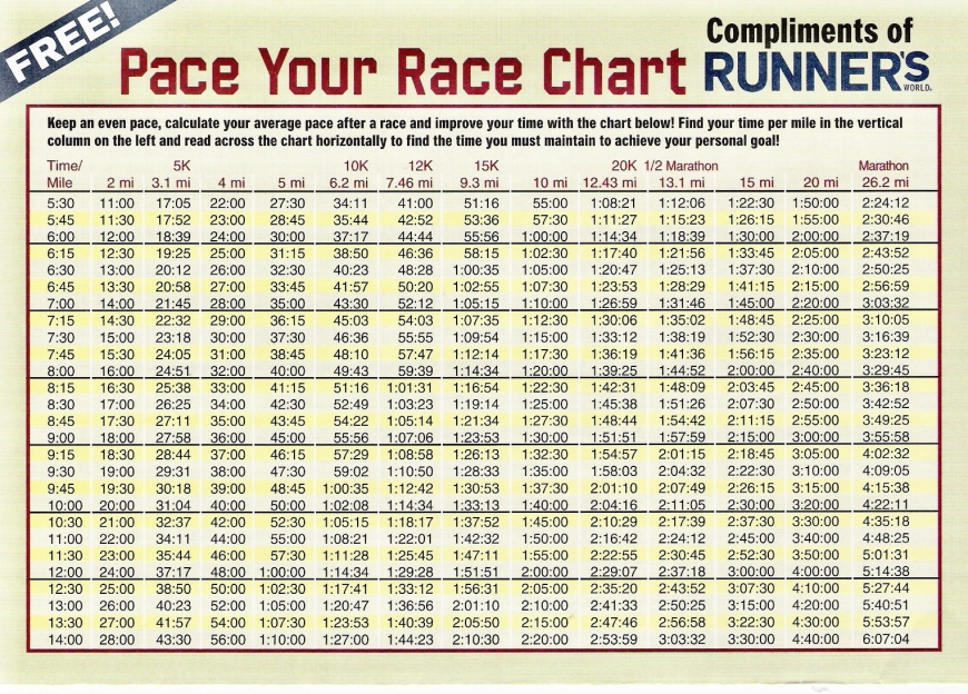 I got a copy of this pace chart at my first half marathon and it's taped on the inside of my pantry door so I don't lose it.